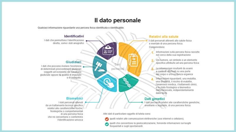 i dati personali nel corso e-learning sul regolamento europeo sulla privacy GDPR