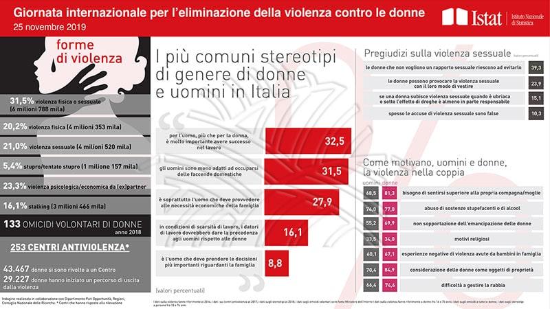 istat giornata internazionale per l'eliminazione della violenza contro le donne