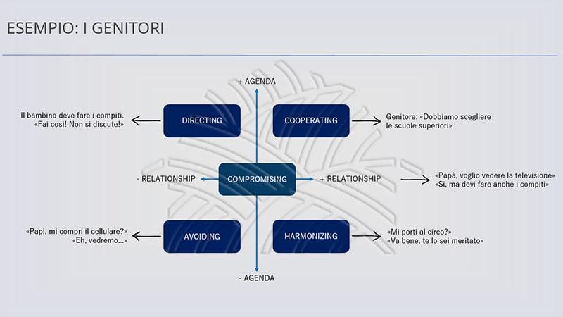 schema di risposta al conflitto del corso per la prevenzione delle aggressioni al personale sanitario
