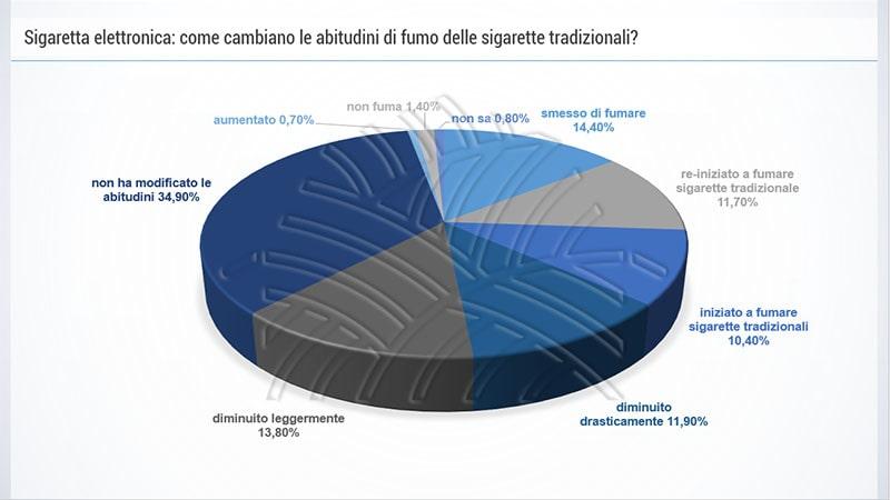 grafico a torta sulle sigarette elettroniche